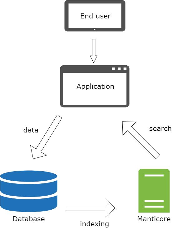 Manticore Search 3 0 2 documentation
